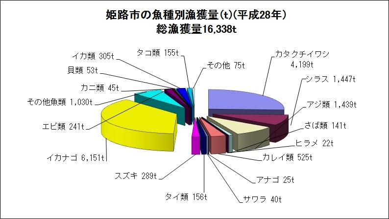 姫路市の魚種別漁獲量 円グラフ