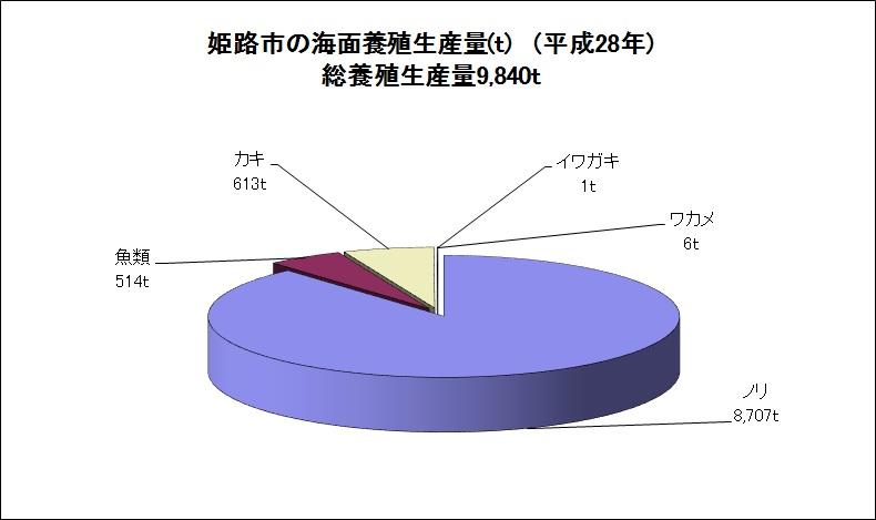 姫路市の海面養殖生産量