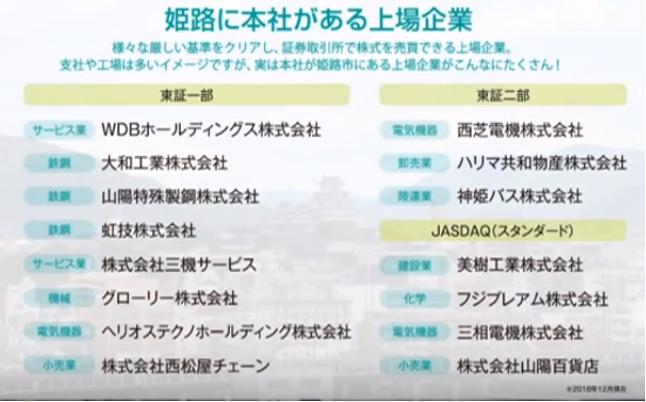 姫路に本社がある上場企業一覧