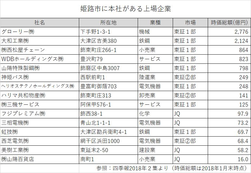 姫路市に本社がある上場企業ランキング一覧