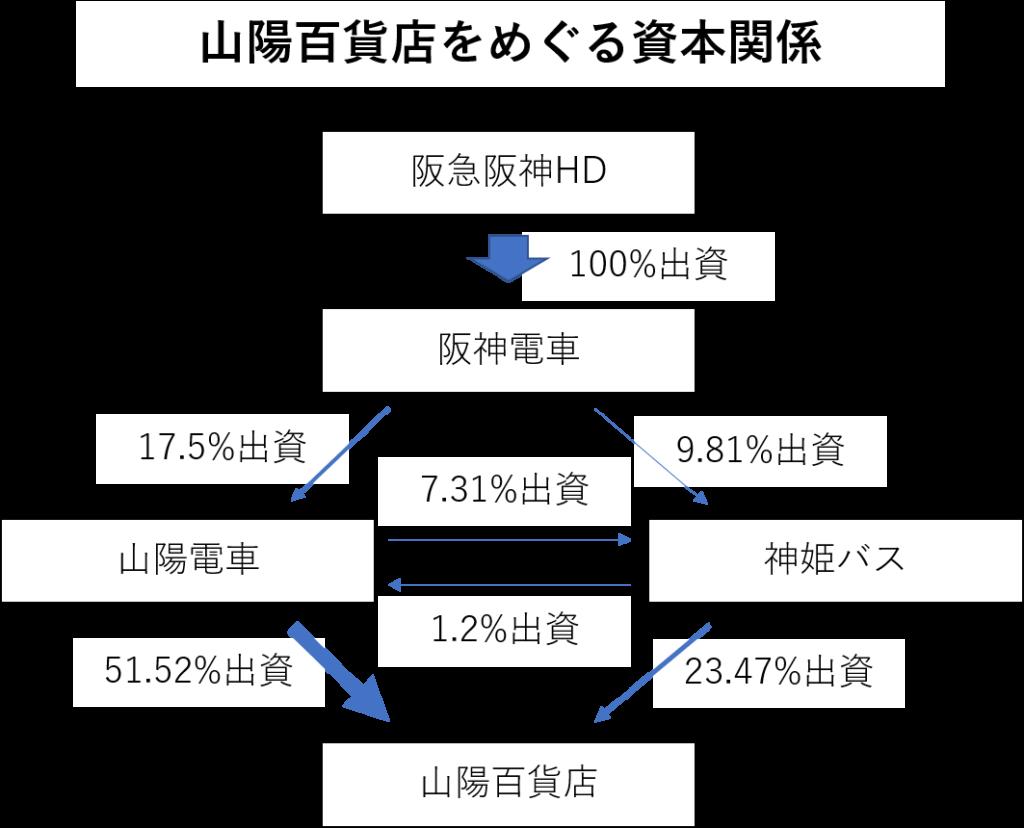 山陽百貨店の資本関係図