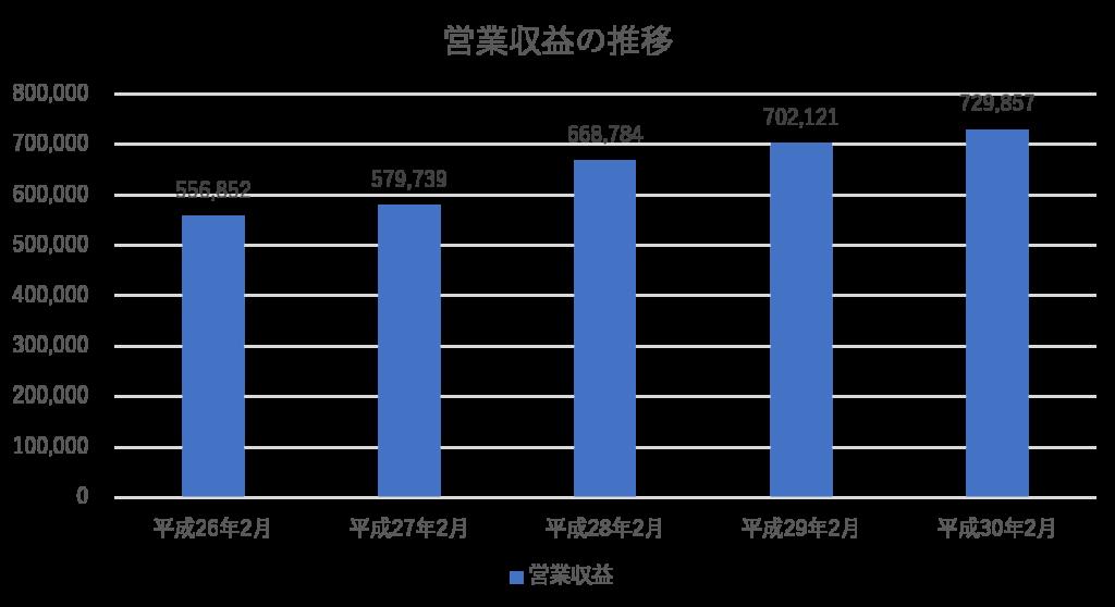営業収益の推移グラフ