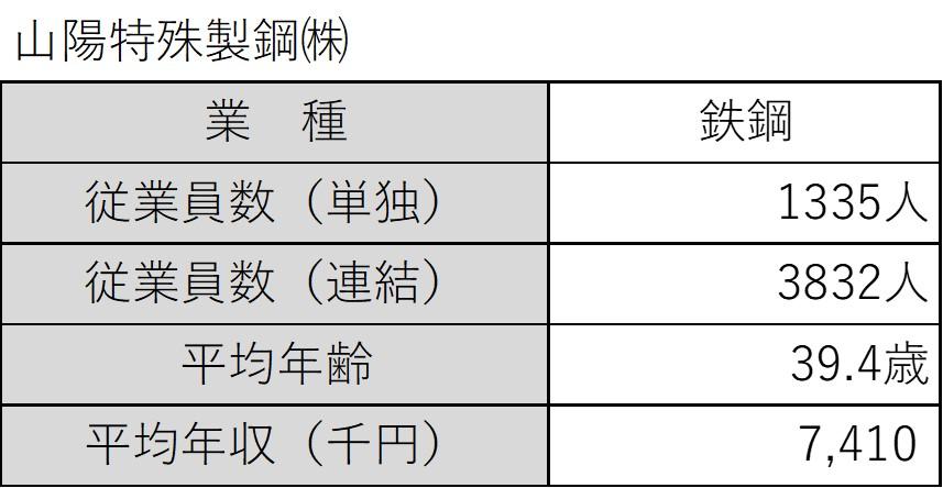 山陽特殊製鋼の平均年収