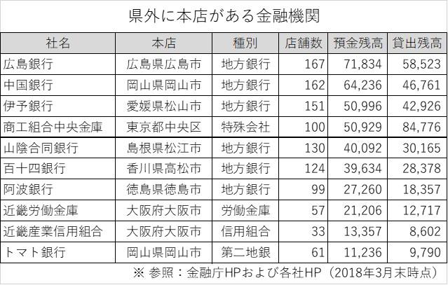 金融機関一覧 広島銀行、中国銀行、伊予銀行、商工組合中央金庫、山陰合同銀行、百十四銀行、阿波銀行、近畿労働金庫、近畿産業信用組合、トマト銀行