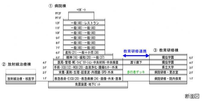県立はりま姫路総合医療センターの設計イメージ図